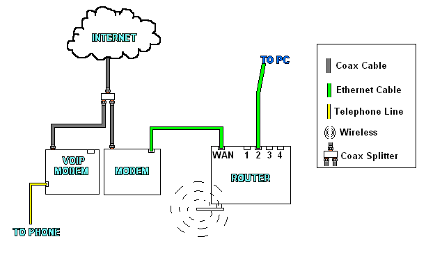 voice over internet protocol  voip  setups