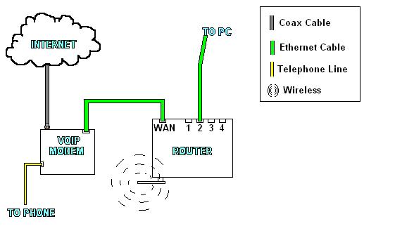 IncorrectCableModem-TelephonyModem